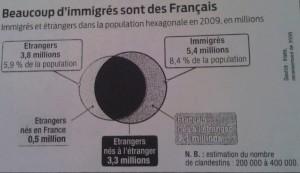 Hassan,Gabriel.Immigration : Des chiffres contre les fantasmes. Aternatives économiques HS n°94 2012