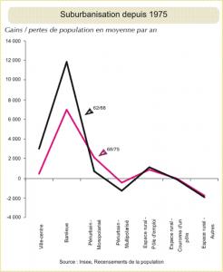 Suburbanisation depuis 1975