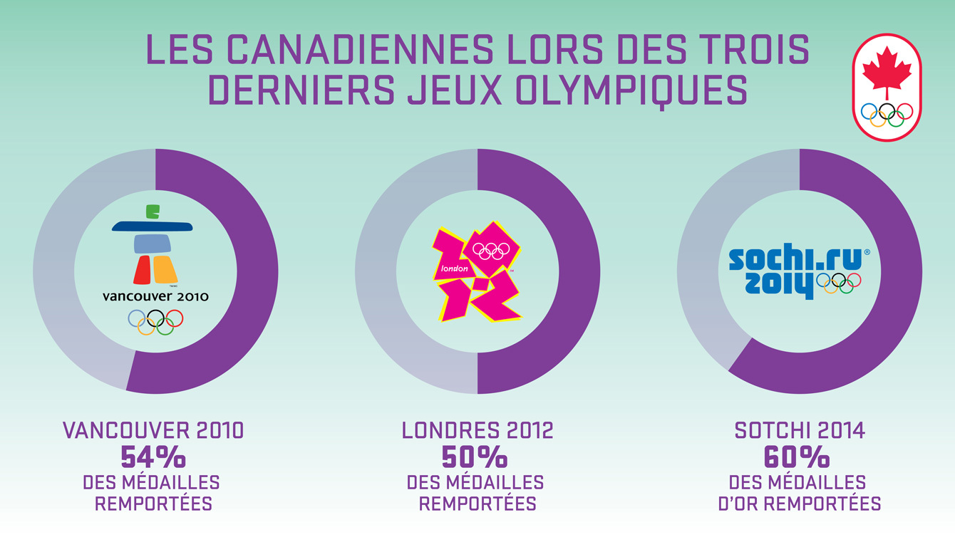 stats Médailles olympiques canadiennes